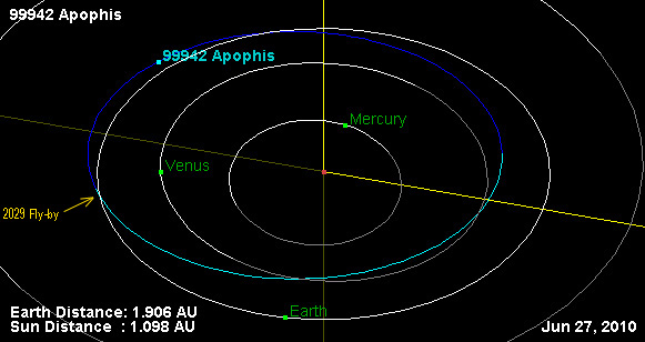 asteroid 99942 apophis - photo #8